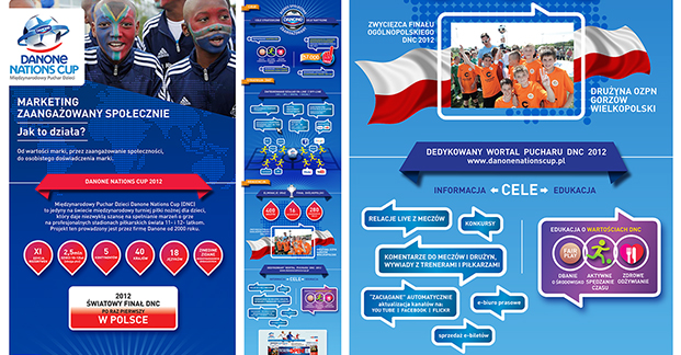 DANONE NATIONS CUP infografika